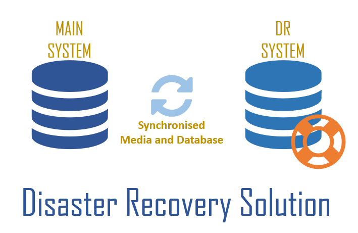 Disaster Recovery System for ETV