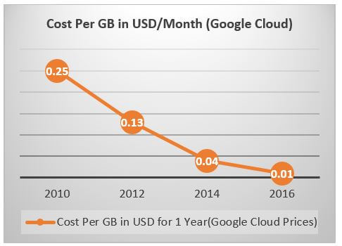 Cloud storage costs graph