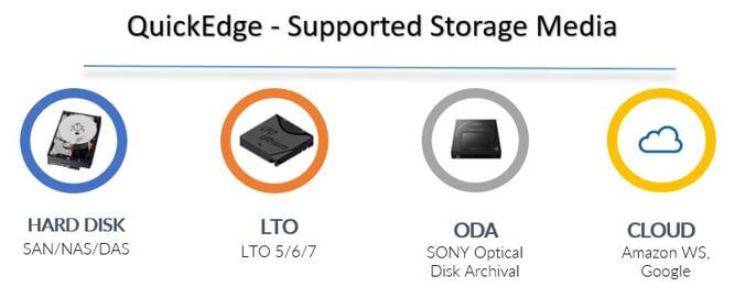 quickEdgeStorageOptions