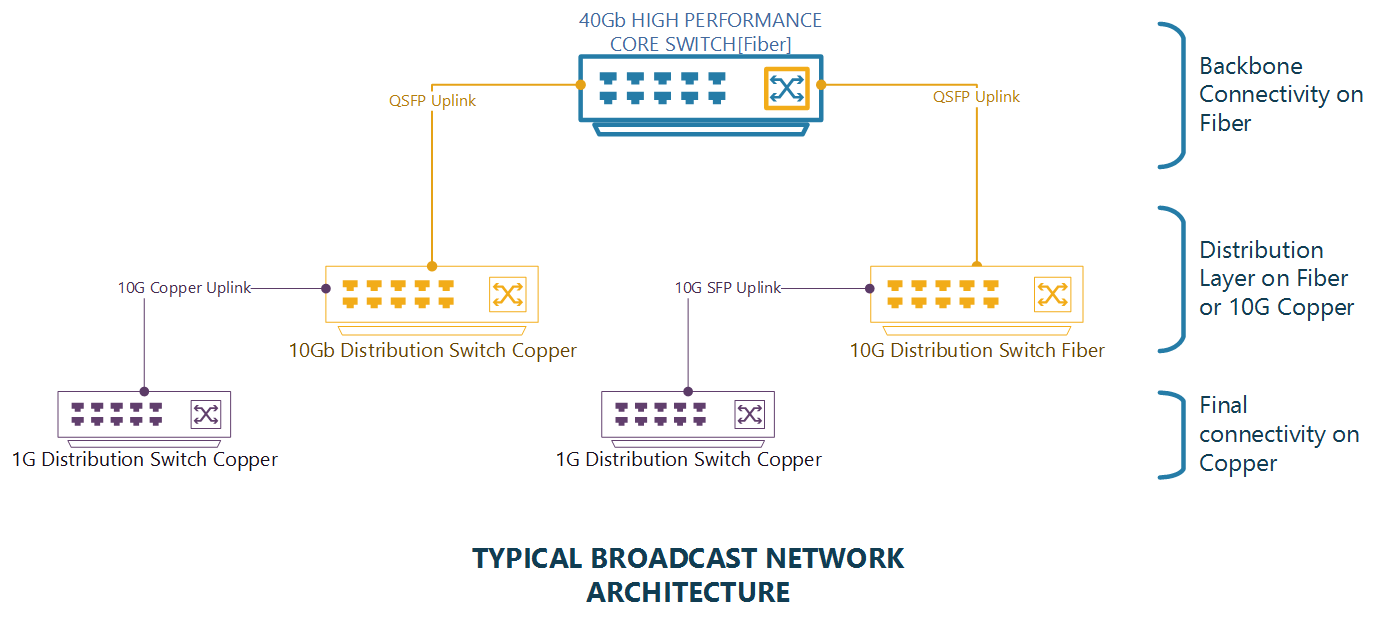 Typical broadcast network architecture