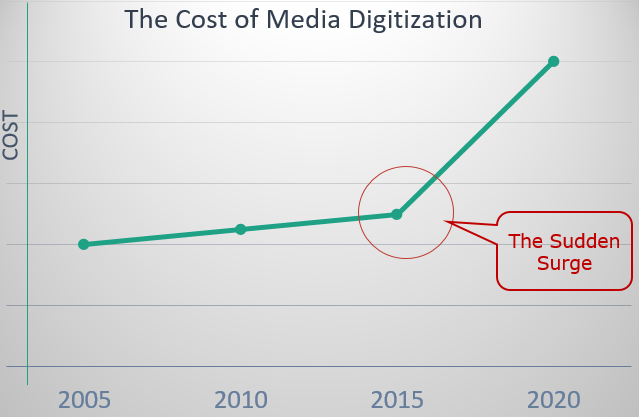 Digitization costs increasing graph
