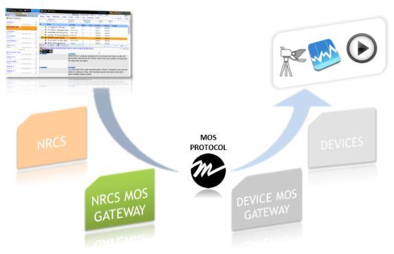 Mos protocol work flow