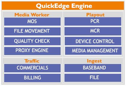QuickEdge Modules