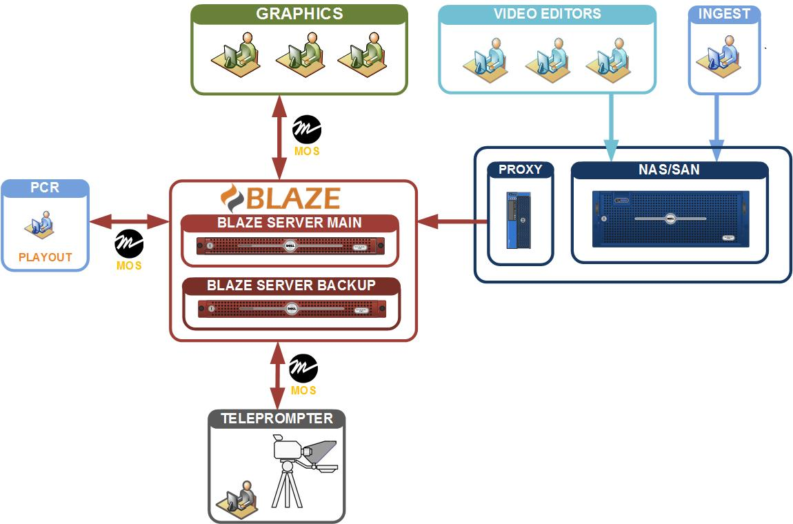 Blaze NRCS workflow diagram